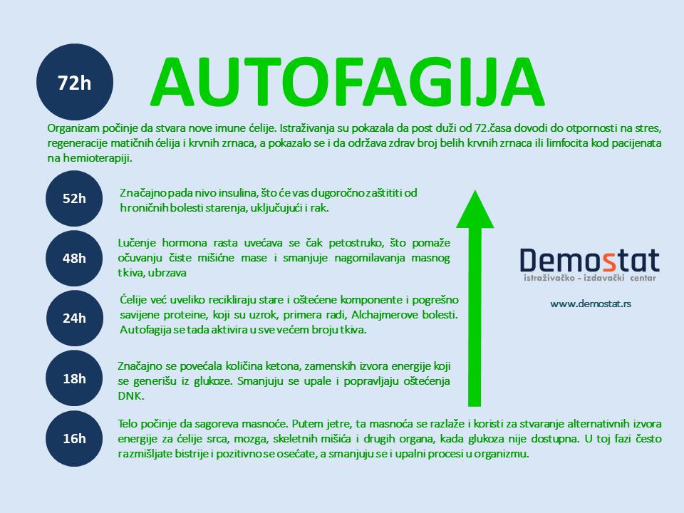 autofagija
